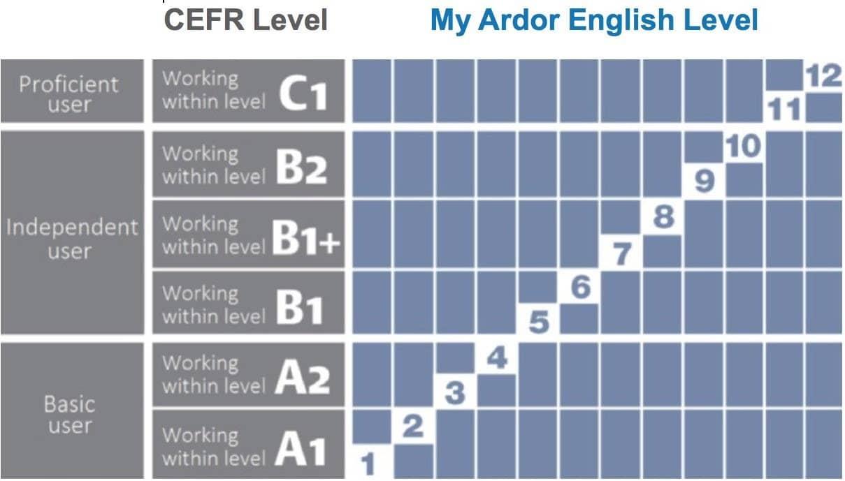 Niveles My Ardor English