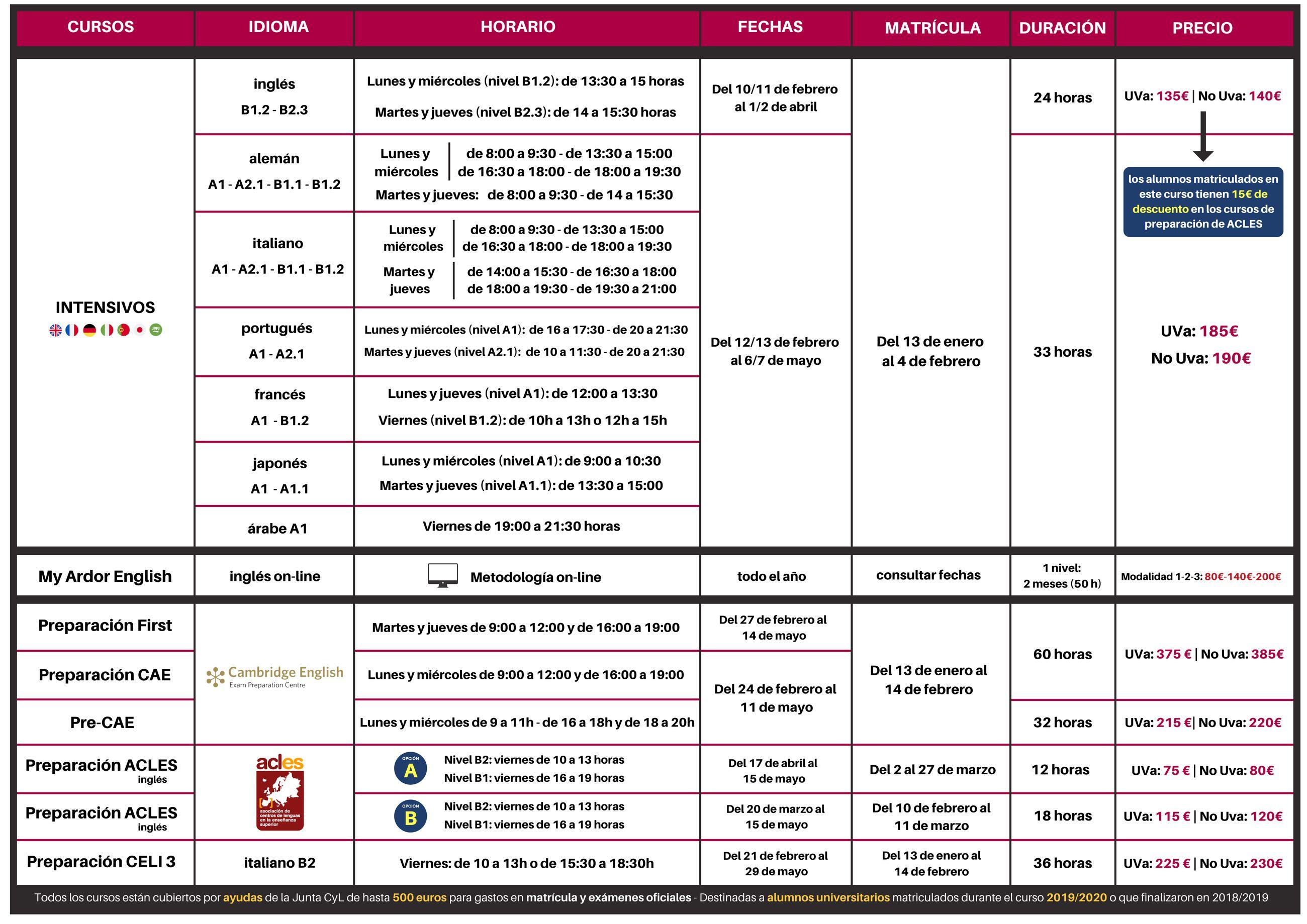 Cursos segundo cuatrimestre 2019-2020 - Centro de Idiomas Universidad de Valladolid - inglés - francés - alemán - Cambridge - interior