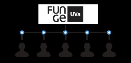 Organigrama Fundación General de la Universidad de Valladolid 3